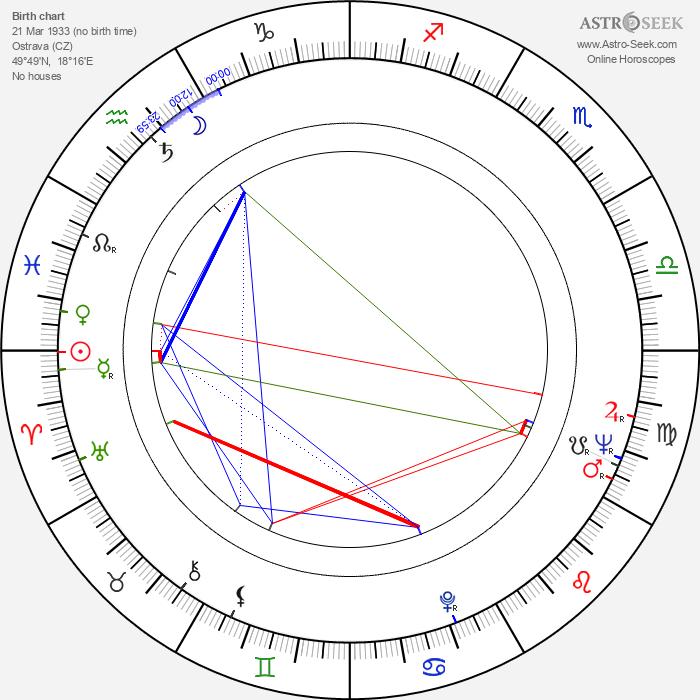 František Mudra - Astrology Natal Birth Chart