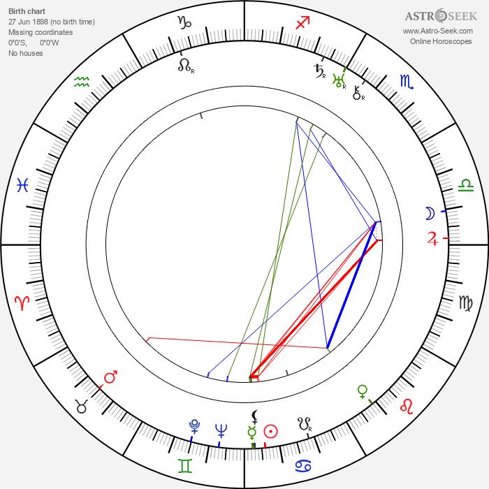 František Nechyba - Astrology Natal Birth Chart