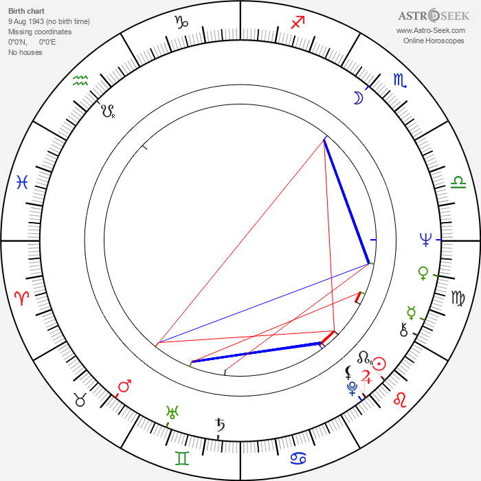 František Němec - Astrology Natal Birth Chart