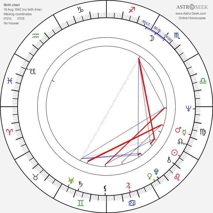 František Olšovský - Astrology Natal Birth Chart