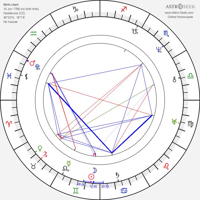 František Palacký - Astrology Natal Birth Chart