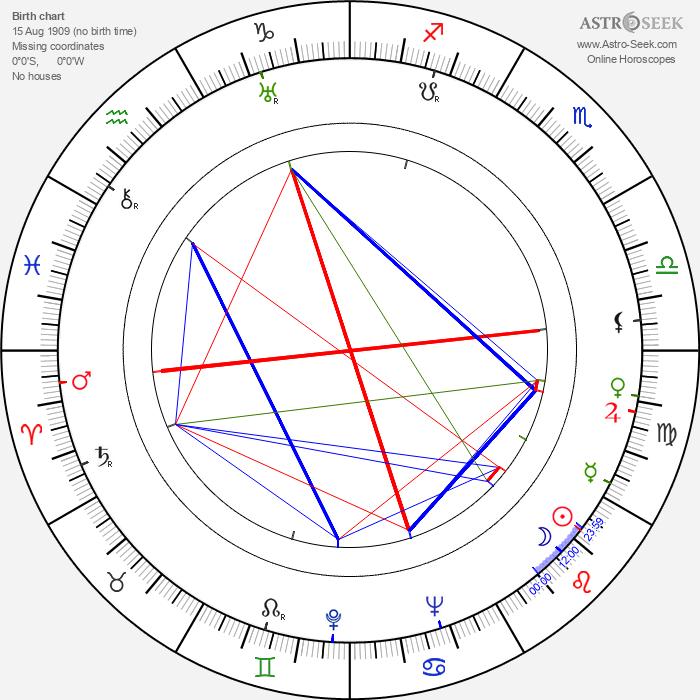 František Pálka - Astrology Natal Birth Chart