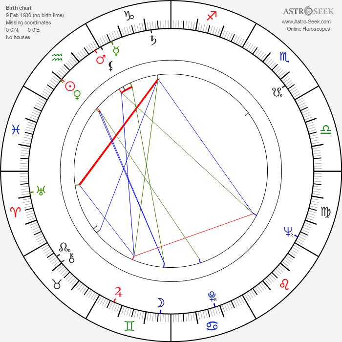 František Papp - Astrology Natal Birth Chart