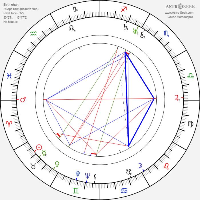 František Paul - Astrology Natal Birth Chart