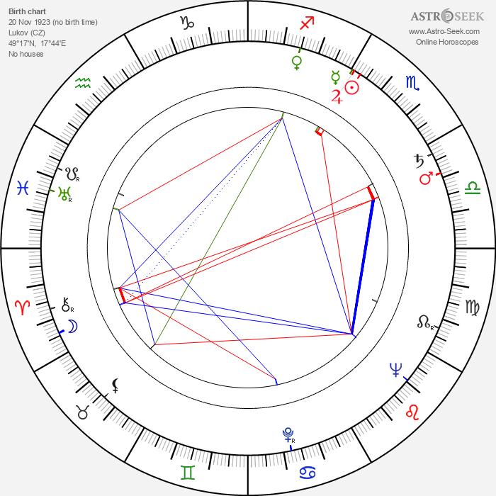 František Pavlíček - Astrology Natal Birth Chart