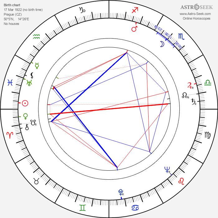 František Peterka - Astrology Natal Birth Chart