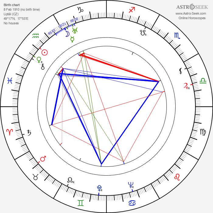 František Pilát - Astrology Natal Birth Chart