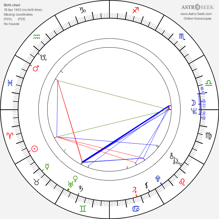 František Polák - Astrology Natal Birth Chart
