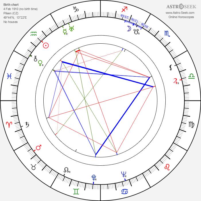 František Rauch - Astrology Natal Birth Chart