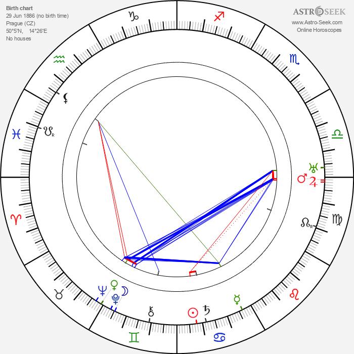 František Říha - Astrology Natal Birth Chart