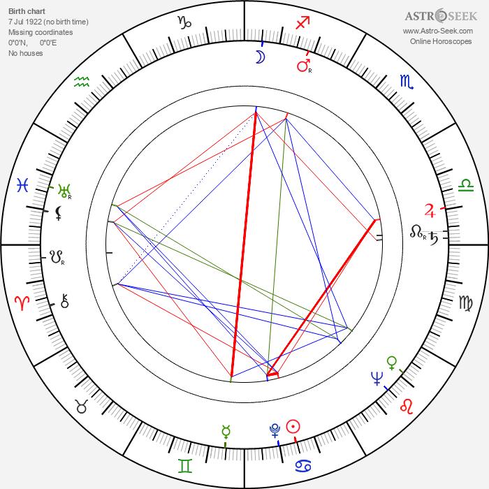František Rokos - Astrology Natal Birth Chart