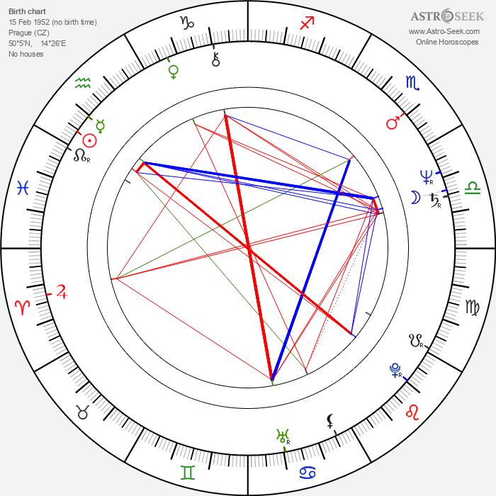 František Skřípek - Astrology Natal Birth Chart