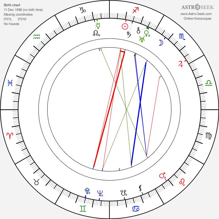 František Škvor - Astrology Natal Birth Chart