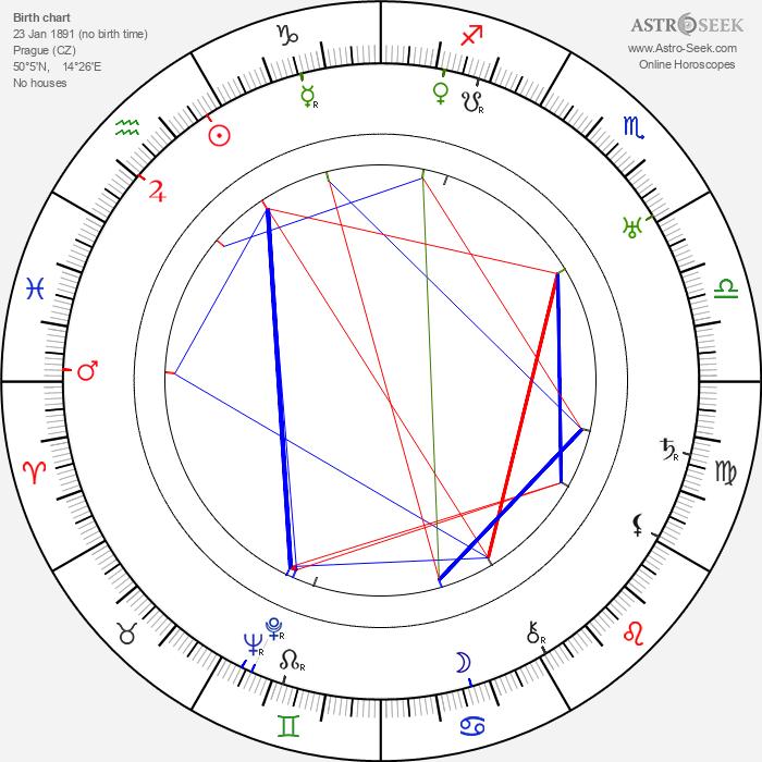 František Smolík - Astrology Natal Birth Chart
