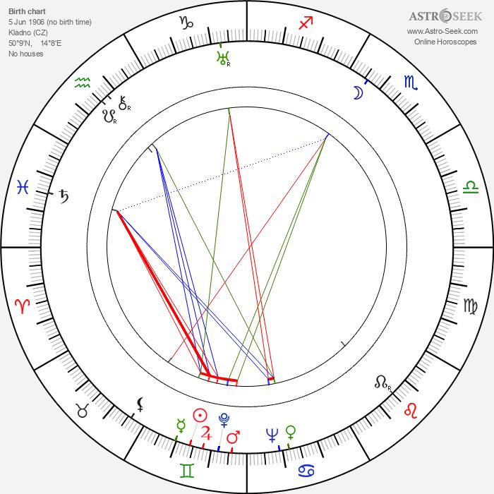 František Šolc - Astrology Natal Birth Chart