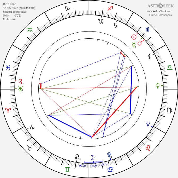 František Šťastný - Astrology Natal Birth Chart