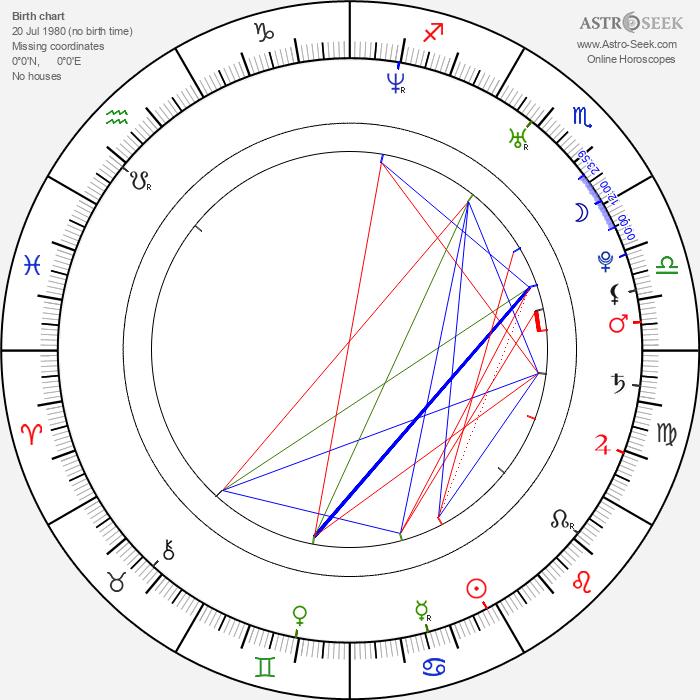 František Suchanský - Astrology Natal Birth Chart