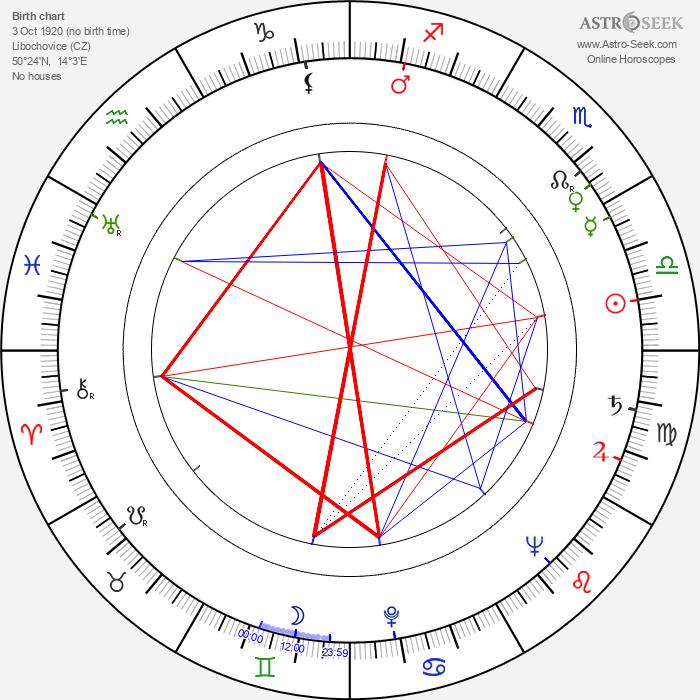František Suchomel - Astrology Natal Birth Chart