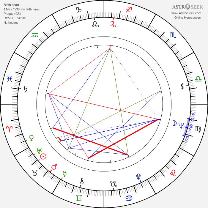 František Uldrich - Astrology Natal Birth Chart