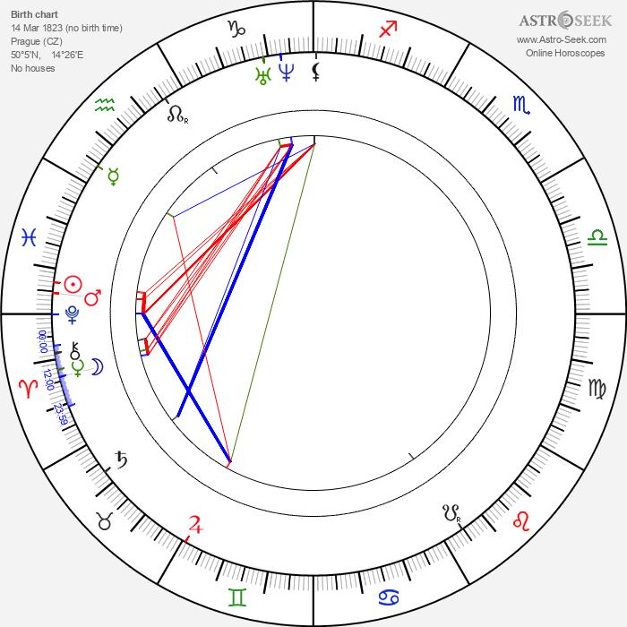 František Václav Pštross - Astrology Natal Birth Chart