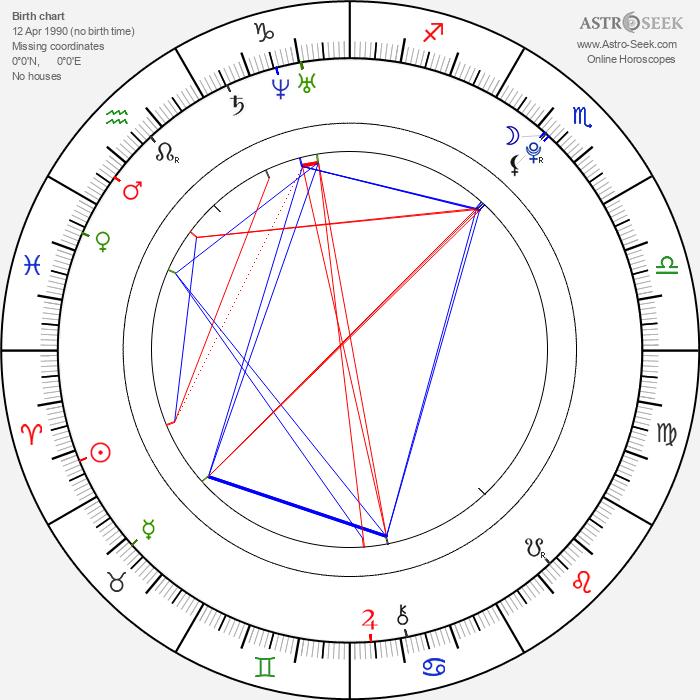 František Vaculík - Astrology Natal Birth Chart