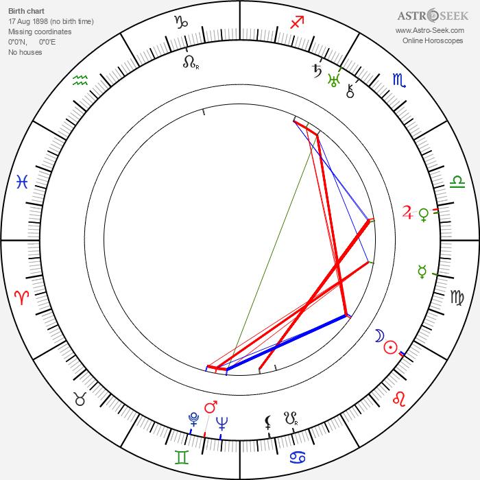 František Velebný - Astrology Natal Birth Chart