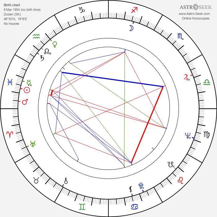 František Velecký - Astrology Natal Birth Chart