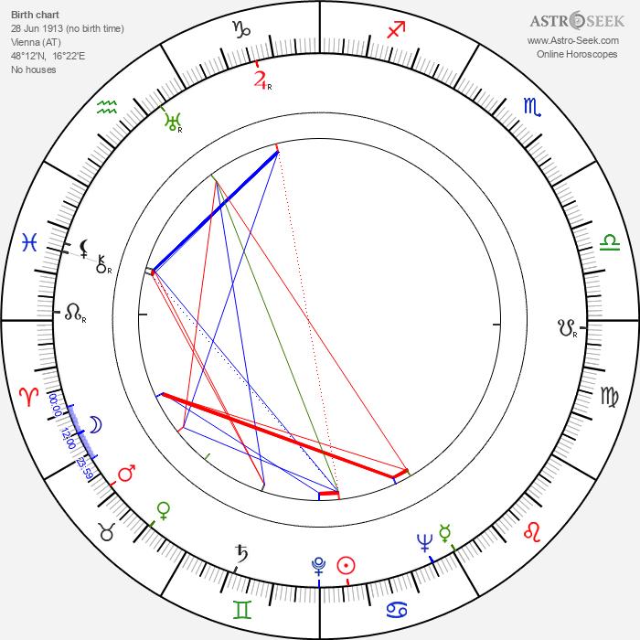 Franz Antel - Astrology Natal Birth Chart