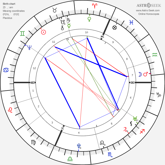 Franz Anton Mesmer - Astrology Natal Birth Chart