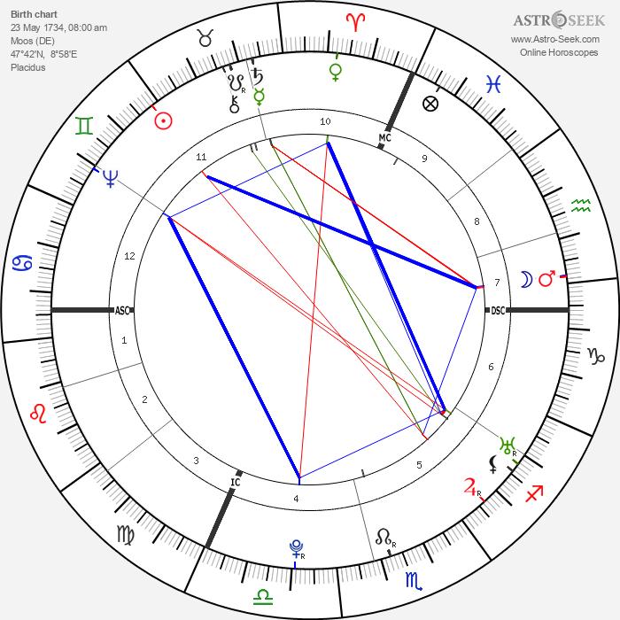 Franz Anton Mesmer - Astrology Natal Birth Chart