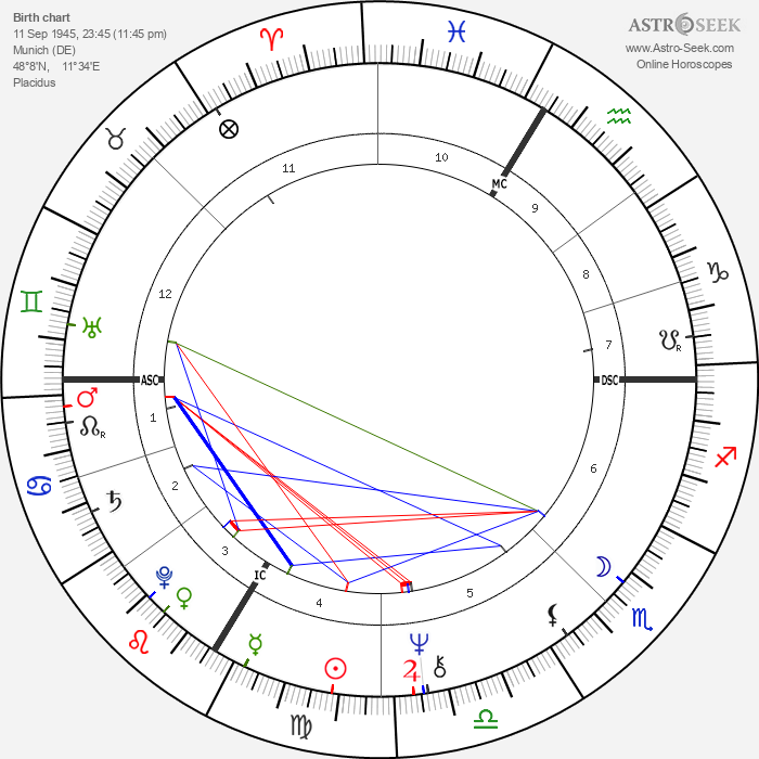 Franz Beckenbauer - Astrology Natal Birth Chart