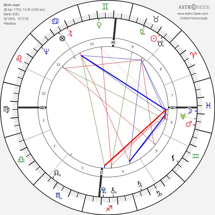 Franz Carl Achard - Astrology Natal Birth Chart