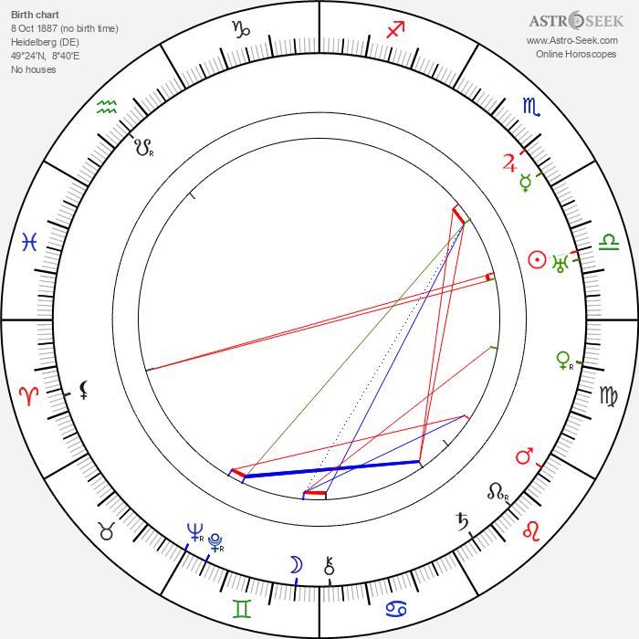 Franz Dischinger - Astrology Natal Birth Chart