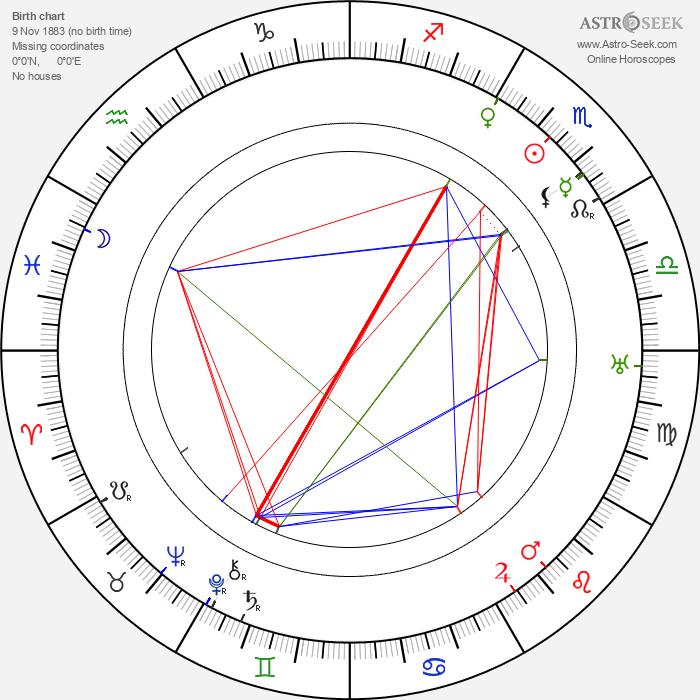 Franz Doelle - Astrology Natal Birth Chart