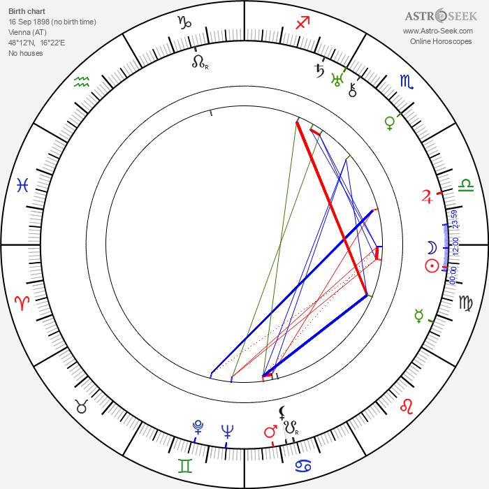 Franz Engel - Astrology Natal Birth Chart
