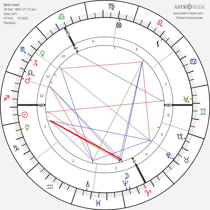 Franz Ferdinand of Austria - Astrology Natal Birth Chart