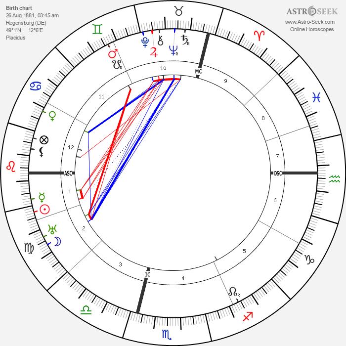 Franz Gurtner - Astrology Natal Birth Chart