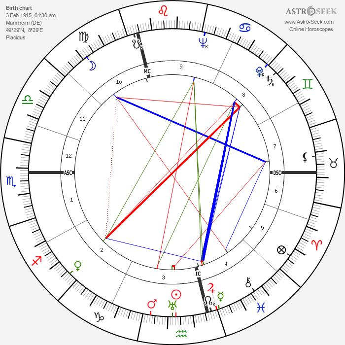 Franz Hack - Astrology Natal Birth Chart