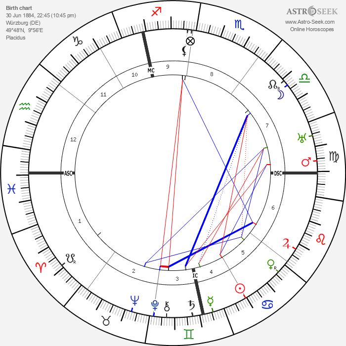 Franz Halder - Astrology Natal Birth Chart