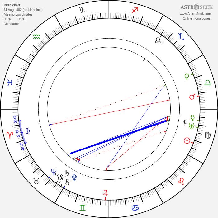 Franz Hofer - Astrology Natal Birth Chart