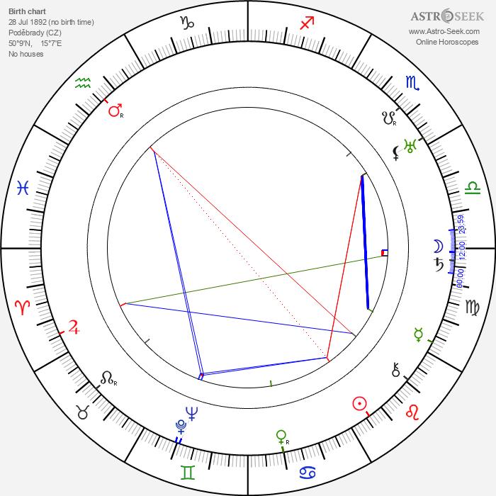 Franz Janowitz - Astrology Natal Birth Chart