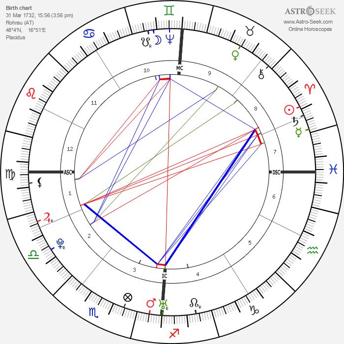 Franz Joseph Haydn - Astrology Natal Birth Chart