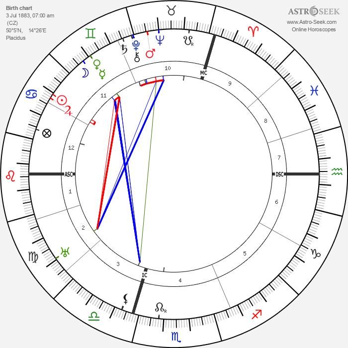 Franz Kafka - Astrology Natal Birth Chart