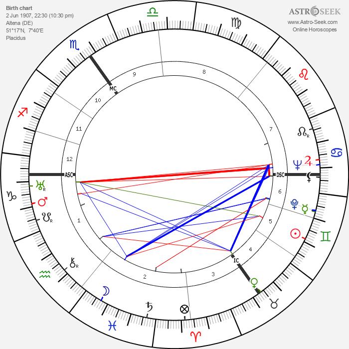 Franz Kleffner - Astrology Natal Birth Chart