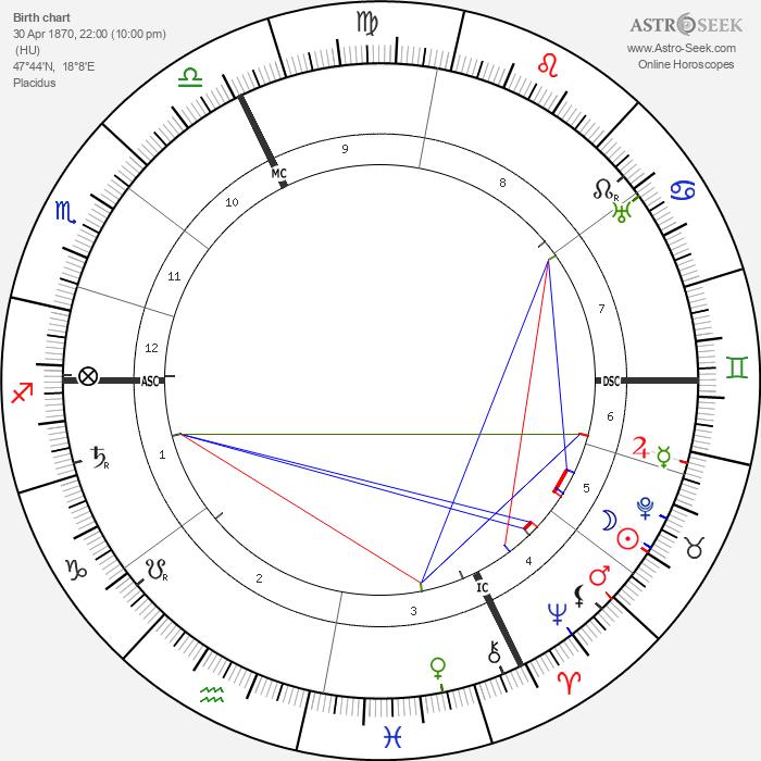 Franz Lehár - Astrology Natal Birth Chart