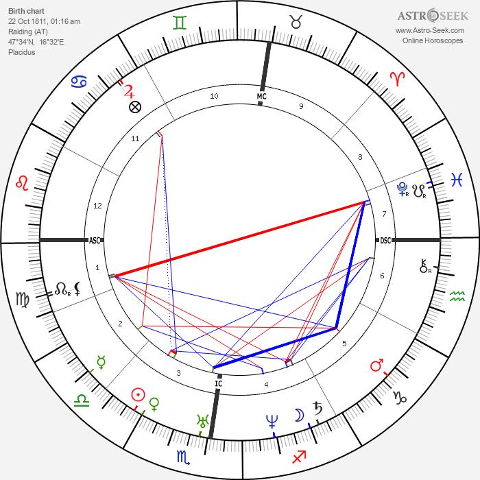 Franz Liszt - Astrology Natal Birth Chart