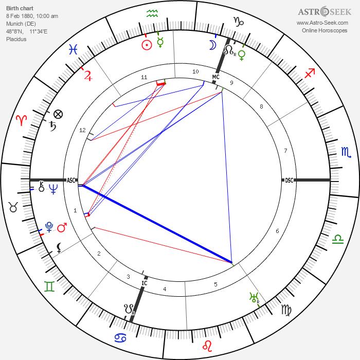 Franz Marc - Astrology Natal Birth Chart