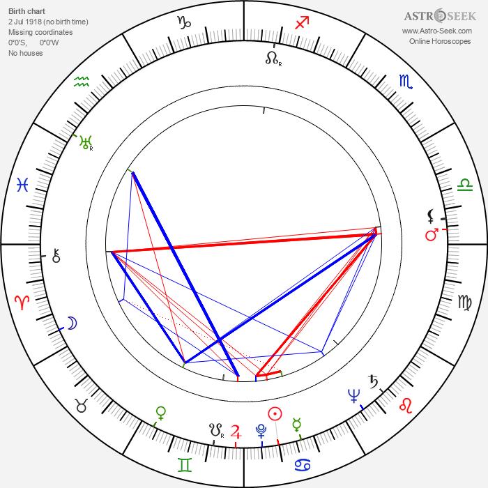 Franz Marischka - Astrology Natal Birth Chart