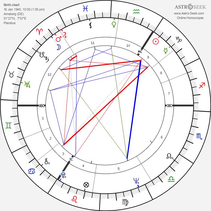 Franz Müntefering - Astrology Natal Birth Chart