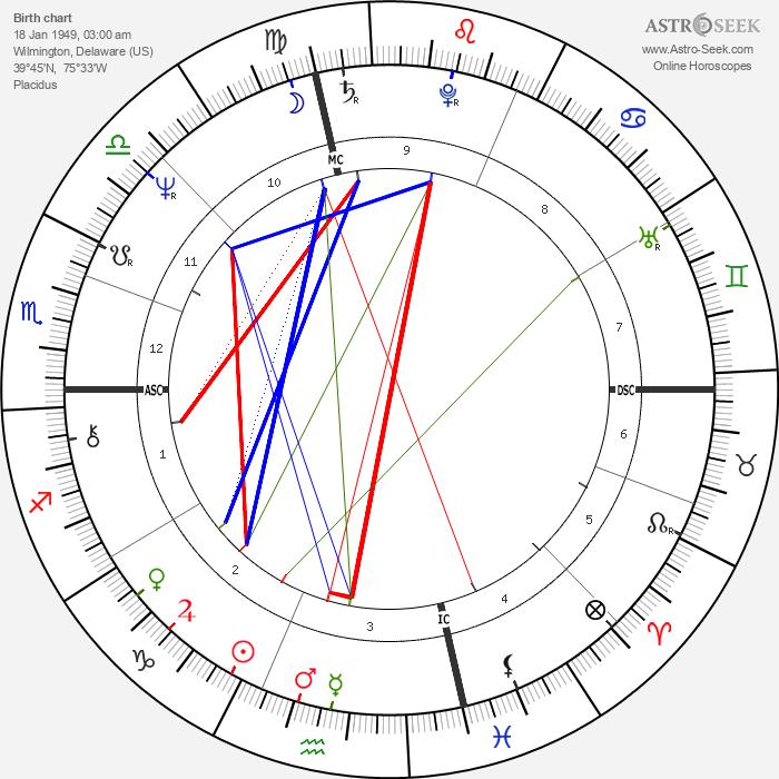 Franz-Olivier Giesbert - Astrology Natal Birth Chart